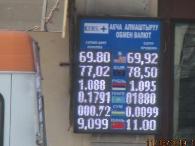 курс валют в Бишкеке